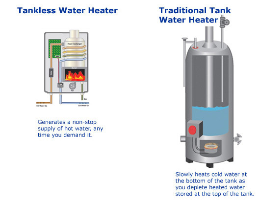 You Can Also Install Separate Tankless Water Heaters For Appliancesâ  Such  As A Clothes Washer Or Dishwaterâ  That Use A Lot Of Hot Water In Your Home.